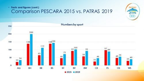 Increased participation in the 2nd Mediterranean Beach Games Patra 2019, Finswimmer Magazine - Finswimming News