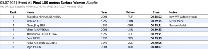 Ekaterina Mikhailushkina New World Record 100 sf women 38.02, Finswimmer Magazine - Finswimming News